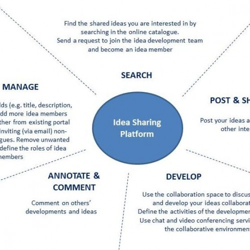 The idea space, open idea sharing and open education